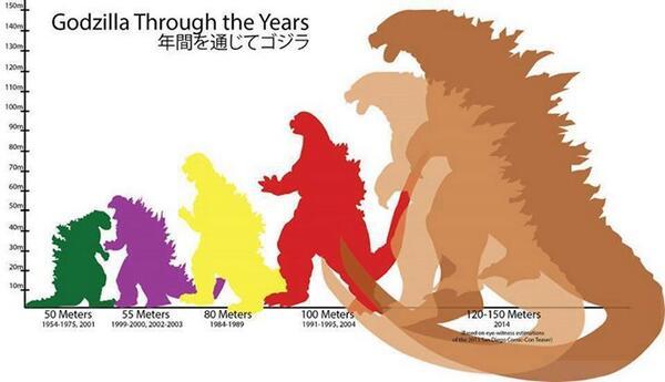 Godzilla size chart 1954 to 2014